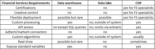 customer database requirements