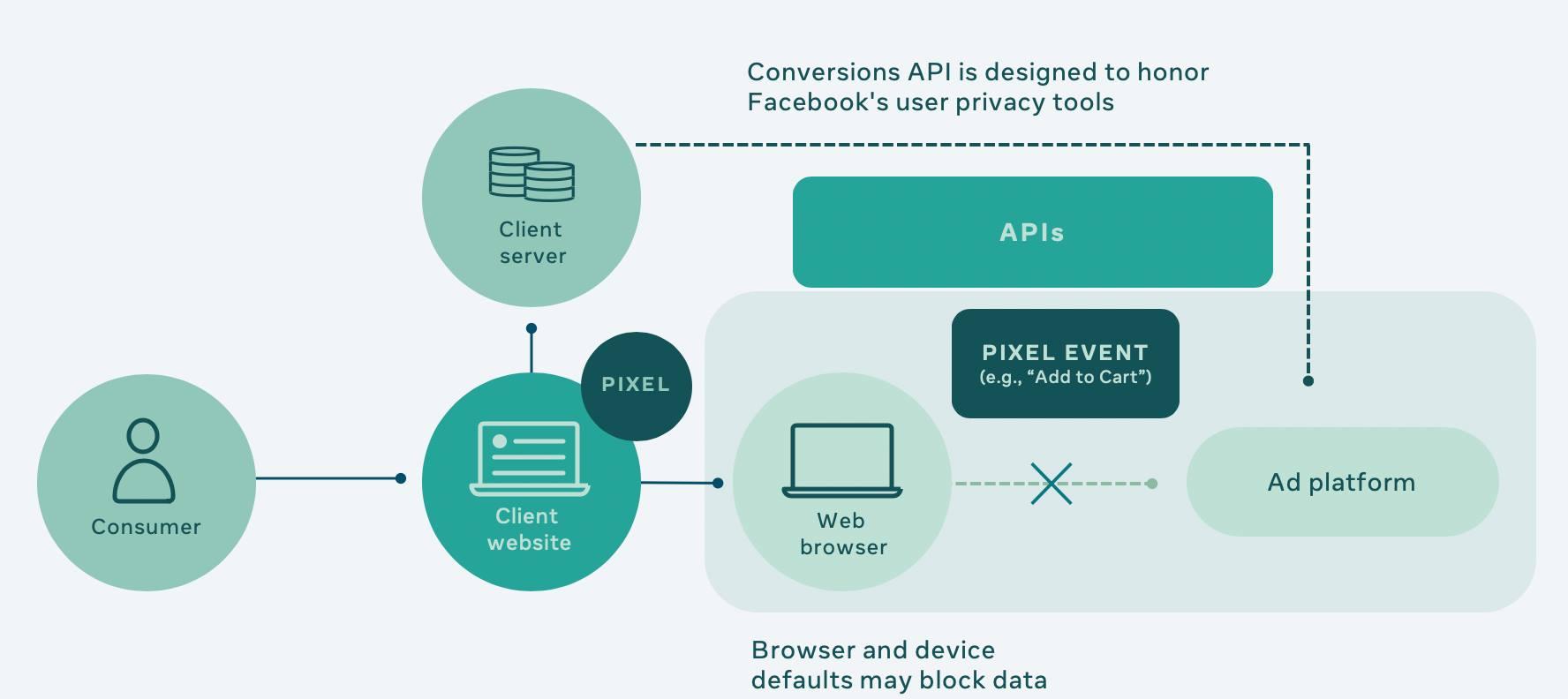 Facebook Conversions API Diagram