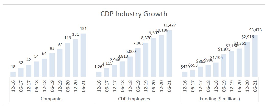 cdp industry growth