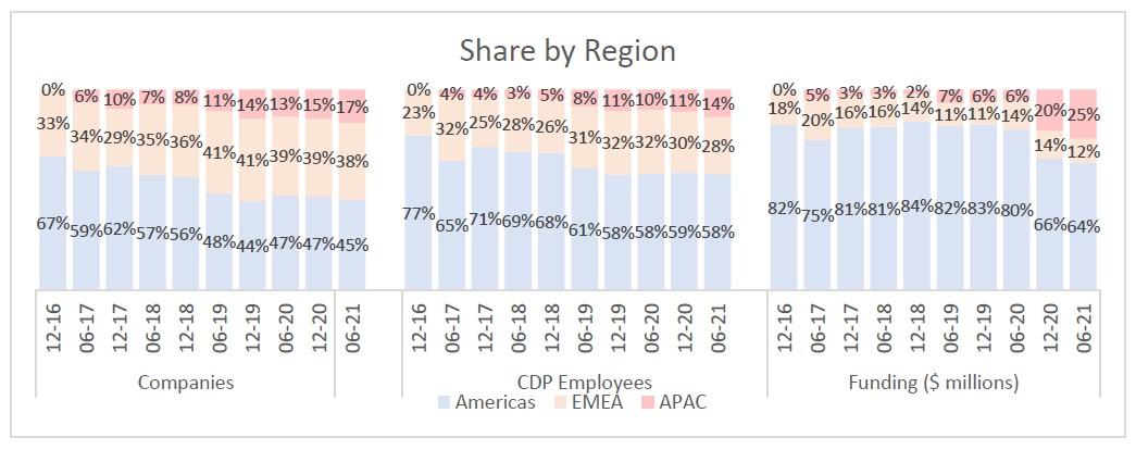 cdp market share region